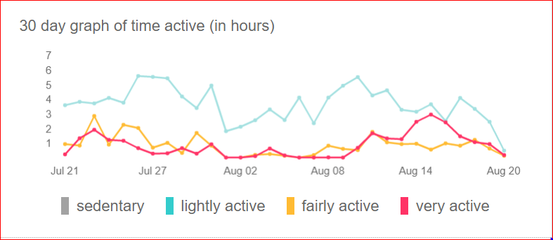 What Activity Level Would You Say I Am Fitbit Community