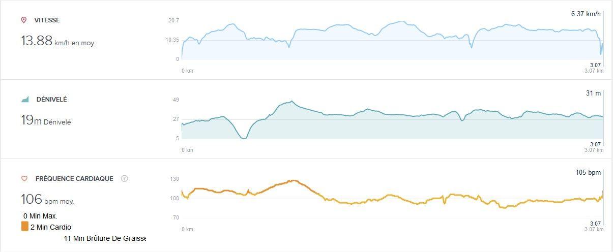 Précision du frequence cardiaque - Fitbit Community