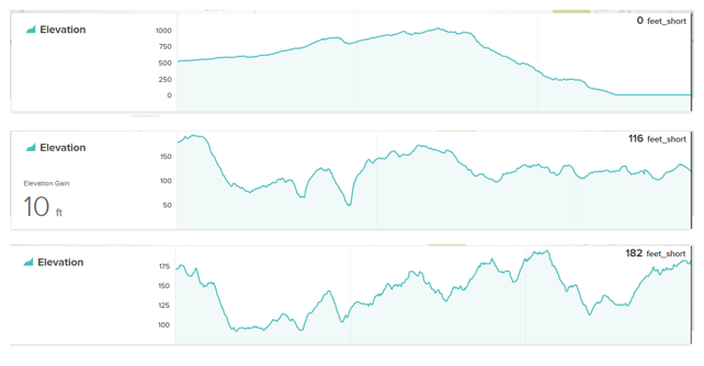 Elevation Tracking While Free Run Fitbit Community - Elevation measurement app