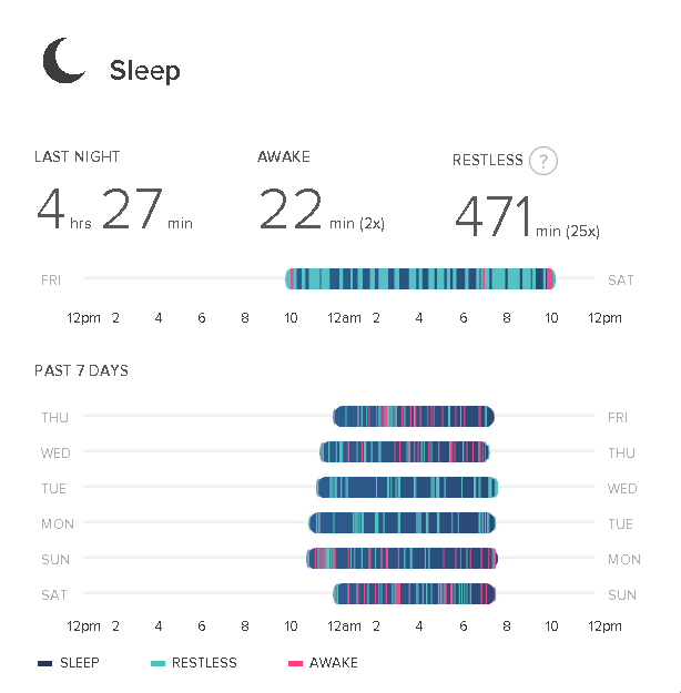 Please show me your sleep pattern both good and p page 3 please show me your sleep pattern both good and p page 3 fitbit community ccuart Gallery