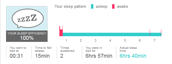 What is an acceptable number of restless sleep epi fitbit 100 sleep efficiency ccuart Gallery
