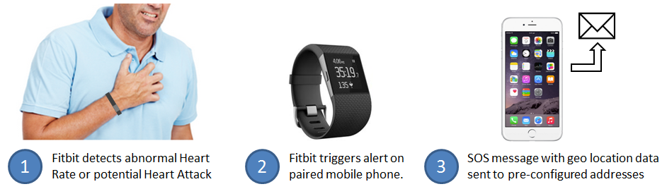 Early Warning & SOS Alerts for Heart Attacks - Page 4 - Fitbit Community