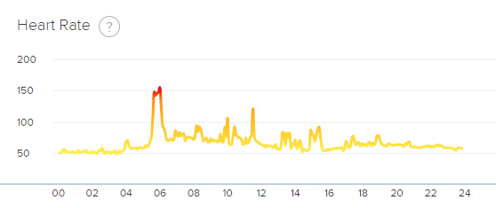 Solved displaying times in the fitbit heart rate graph fitbit daily hrg ccuart Images