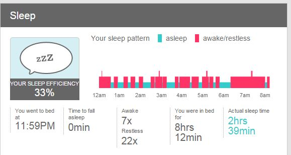 Sleep Tracking Normal Or Sensitive Fitbit Community