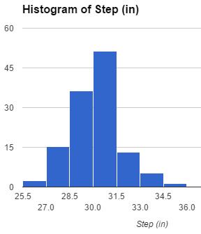 How do I calculate stride length? - Fitbit Community