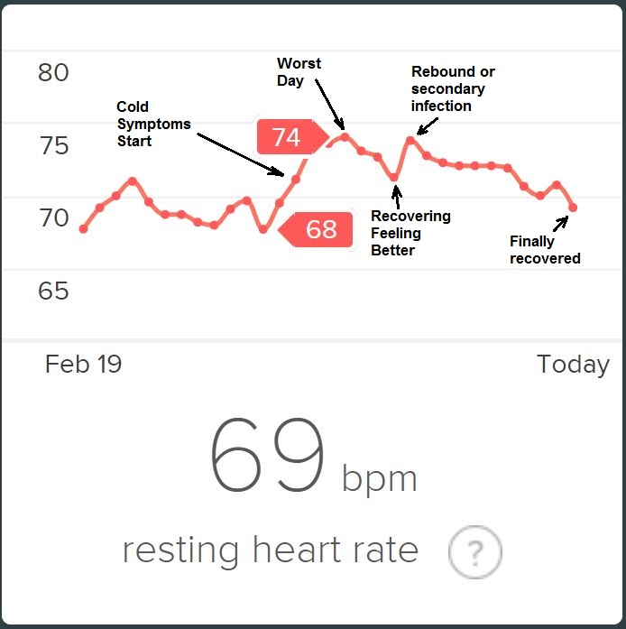 Resting Hr Spikes And Sleep Hr Goes Up When Sick Fitbit Community