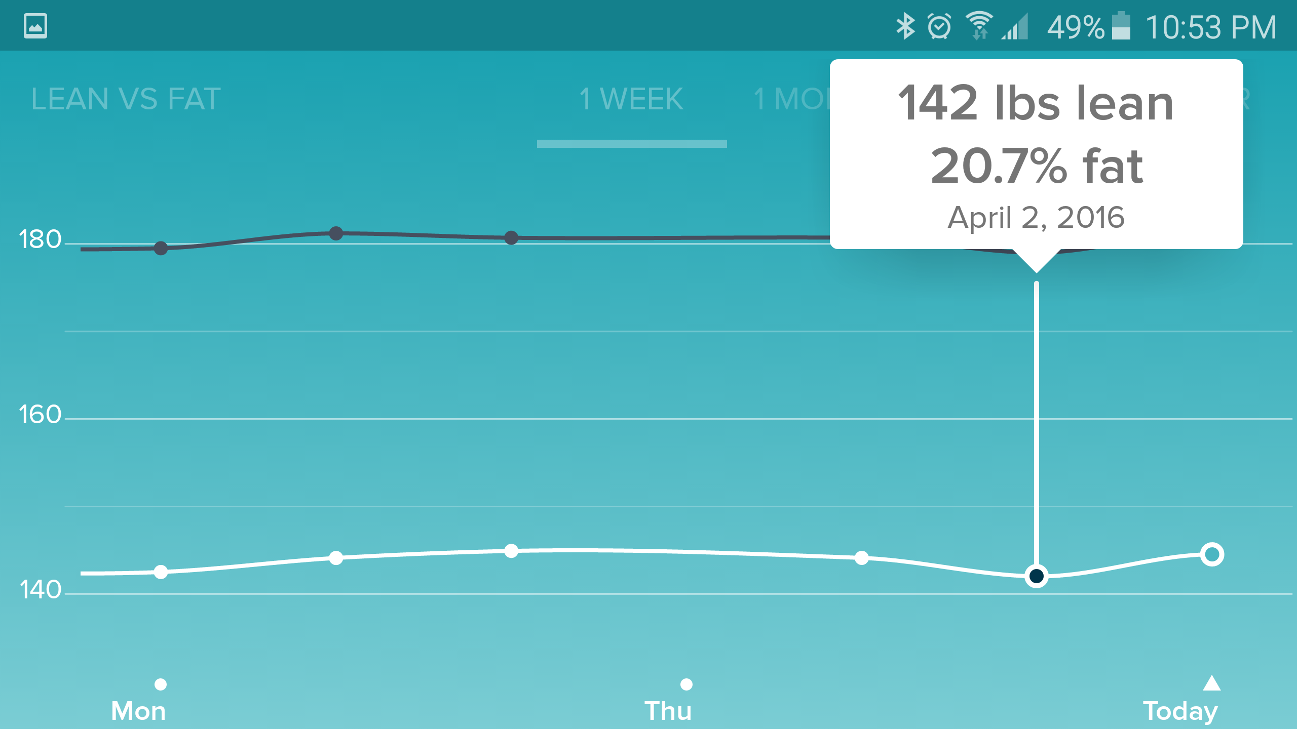 fat lbs missing from lean vs fat lbs graph fitbit community