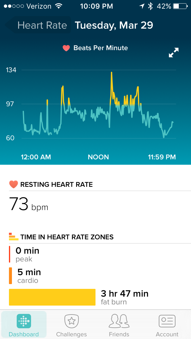 how to read a heart rate graph
