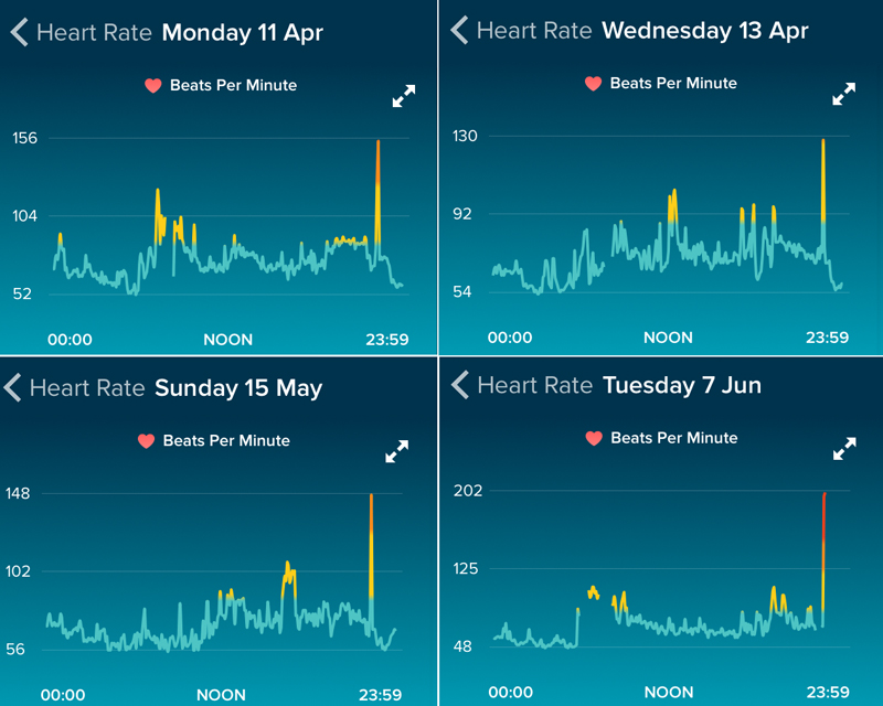 Heart Rate Spike During Sleep Fitbit Community