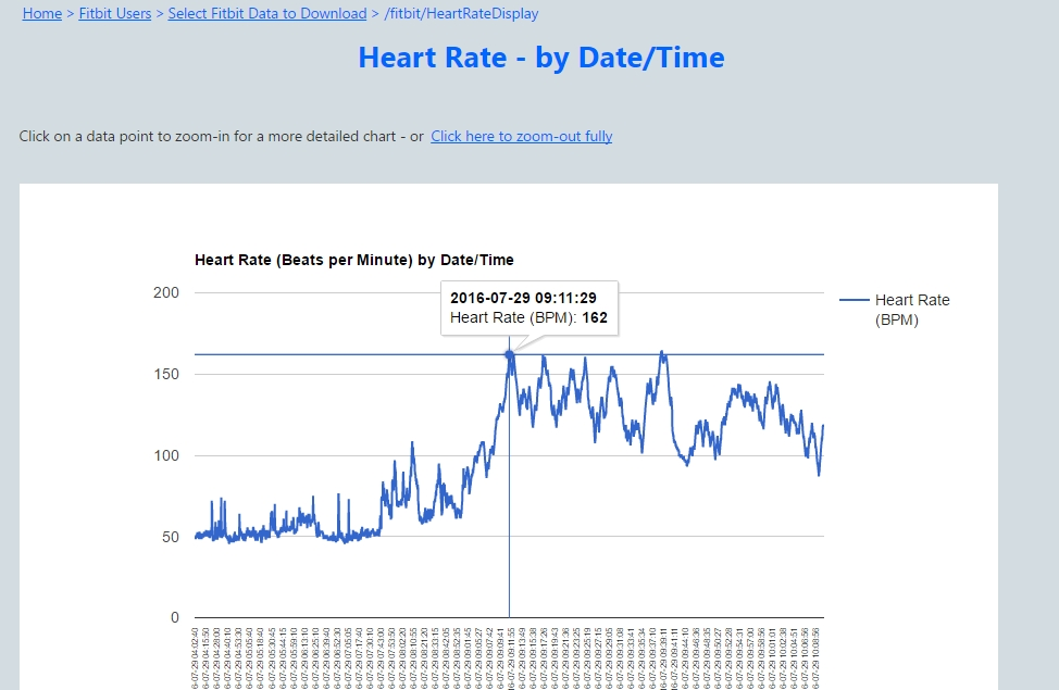 Access Fitbit Heart Rate Activity Sleep Data Fitbit Community