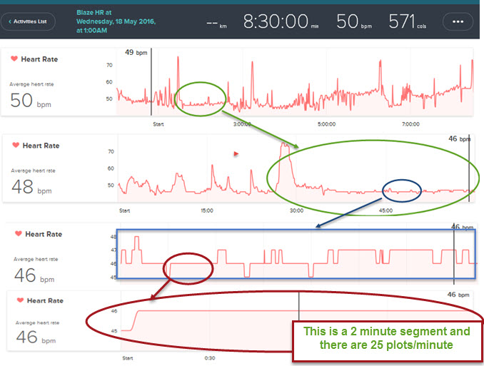 How to export detailed heart rate data from fitbit