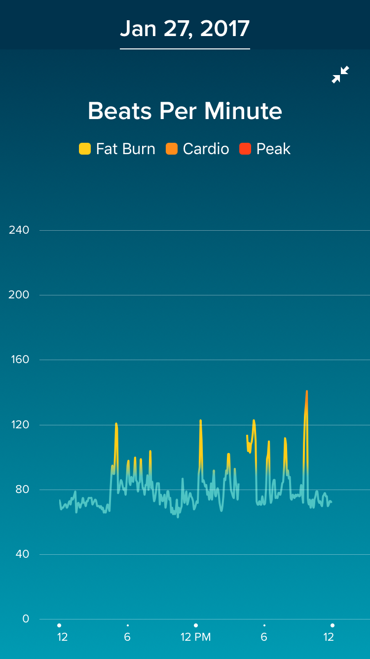 Heart rate spike while sleeping - Fitbit Community