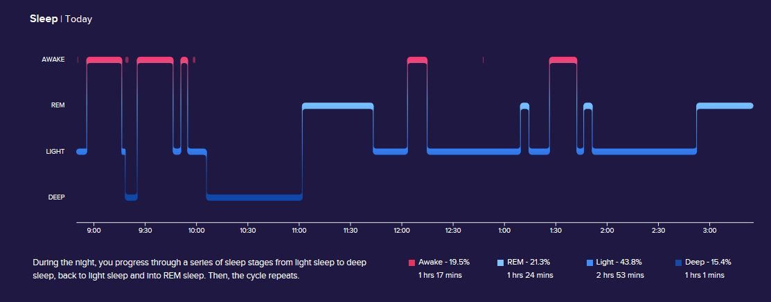 Solved Alta Hr Sleep Stages Page 10 Fitbit Community
