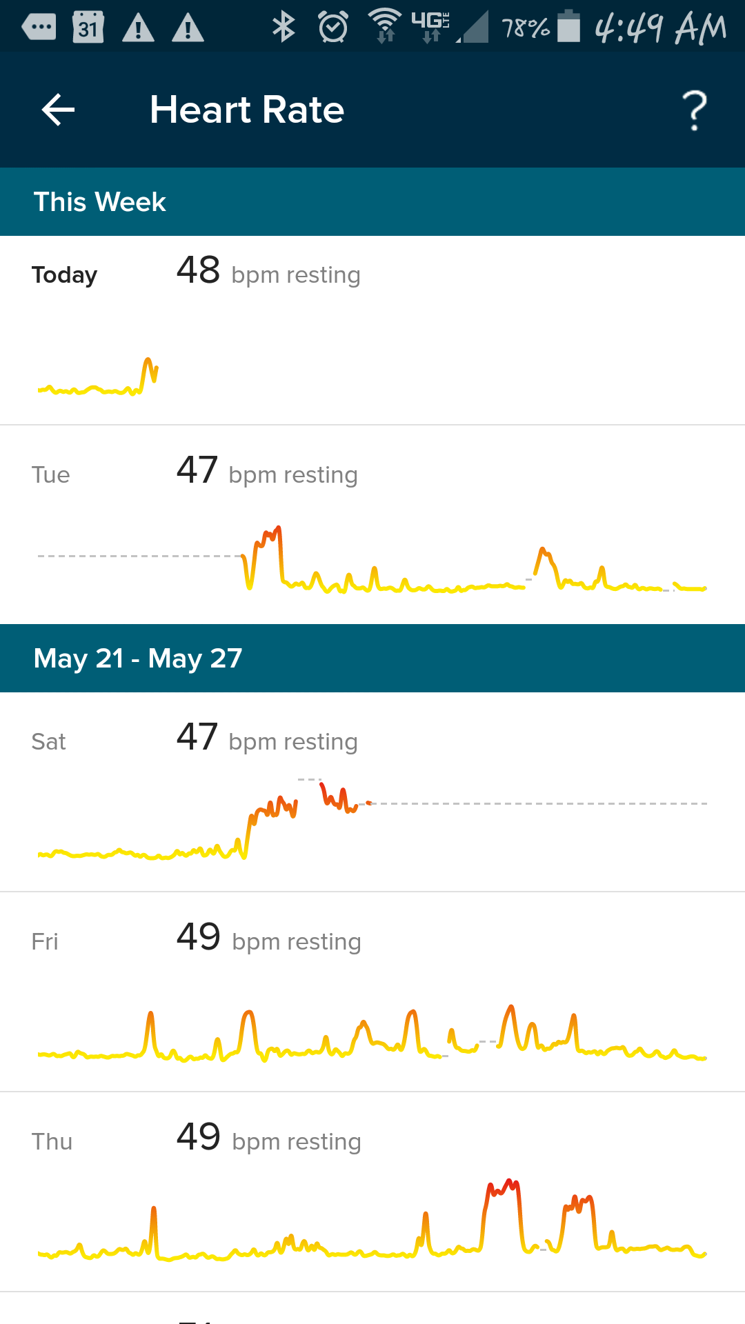 Wrong resting heart rate fitbit community nvjuhfo Gallery