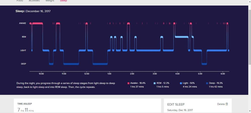 ionic sleep tracking graph always changing fitbit community