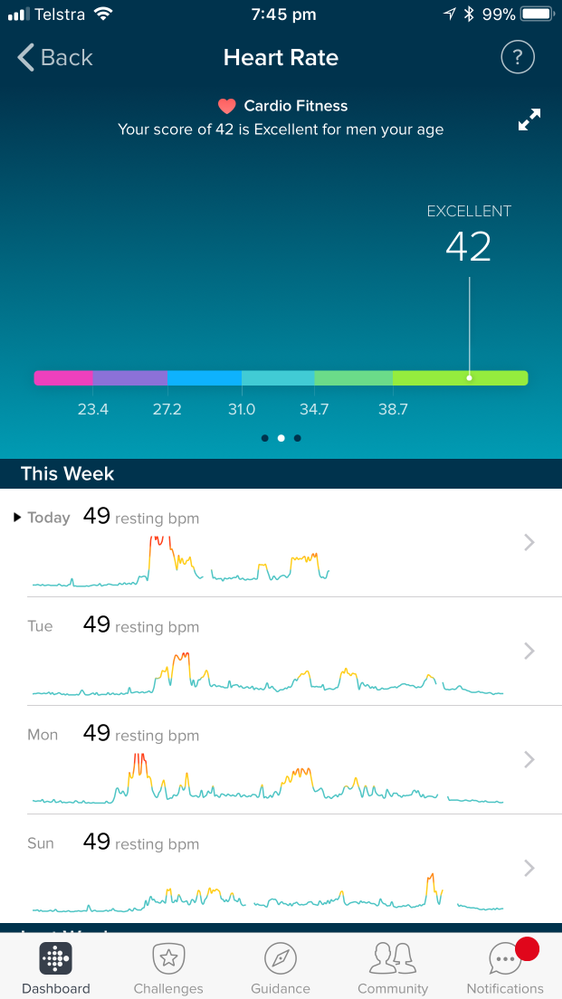 Ca  30 Resultater: How Long To Get Resting Heart Rate Down