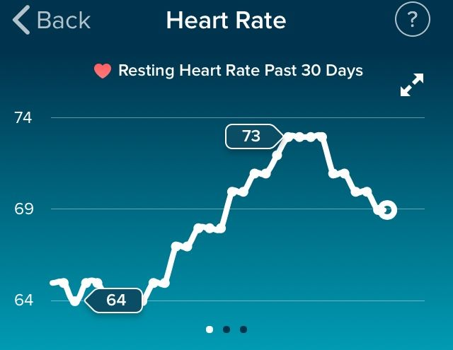 Resting Heart Rate And The Ladies Cycle Fitbit Community