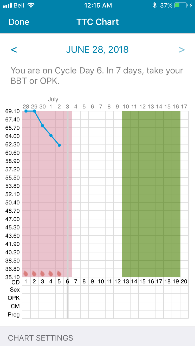 Resting heart rate and the ladies cycle! - Page 2 - Fitbit