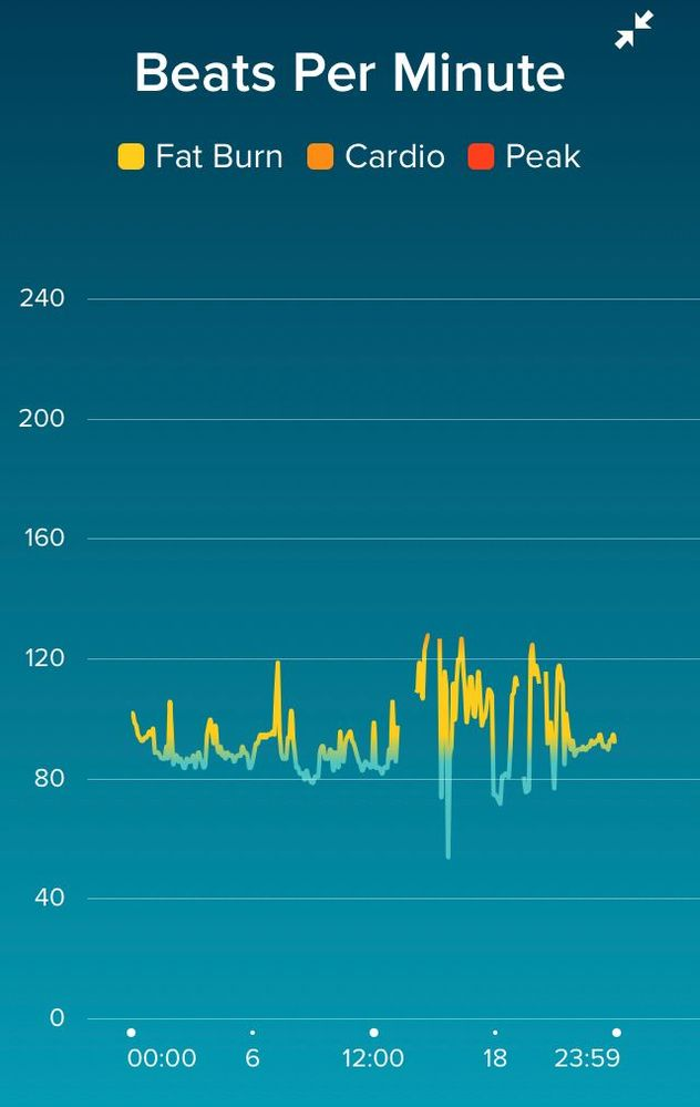 resting heart rate question - Fitbit Community