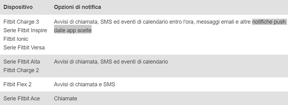 Notifiche Calendario Android.Notifiche Whatsapp Con Ios Fitbit Community